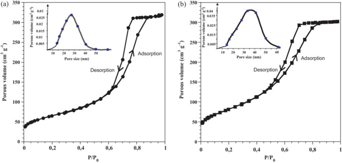 N2O catalytic decomposition over nano-sized particles of Co-substituted Fe3O4 substrates