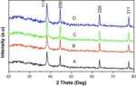 Synthesis, characterization and catalytic activity of silver nanoparticles using Tribulus terrestris leaf extract