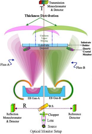 Relative performances of effective medium formulations in interpreting specific composite thin films optical properties
