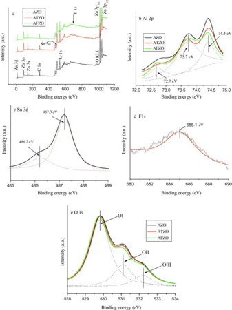 Highly transparent and conductive Sn/F and Al co-doped ZnO thin films prepared by sol–gel method
