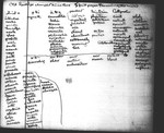 Spelling in Passions of the Minde 1604